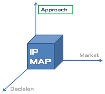 IPMAP Approach