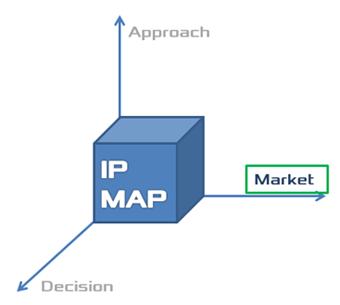 IPMAP Market